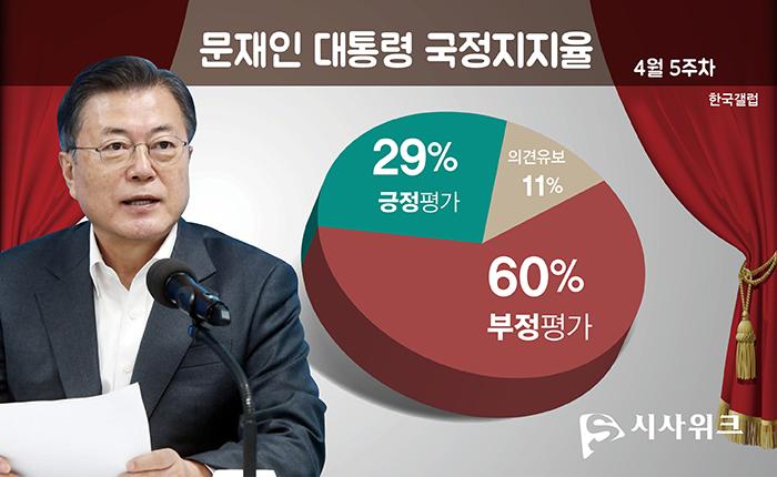 문재인 국정지지율] 30%대 붕괴되고 20%대로 추락 - 시사위크